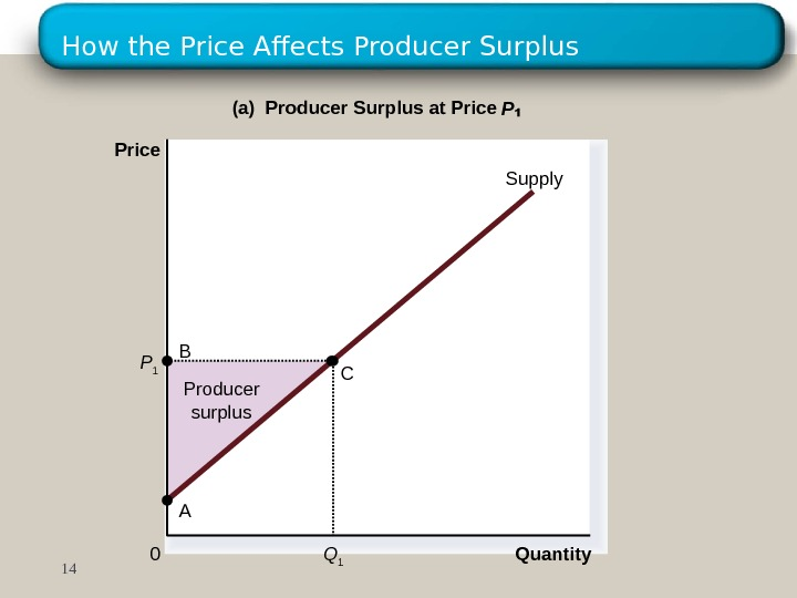 How the Price Affects Producer Surplus Producer surplus Quantity(a) Producer Surplus at Price P  Price