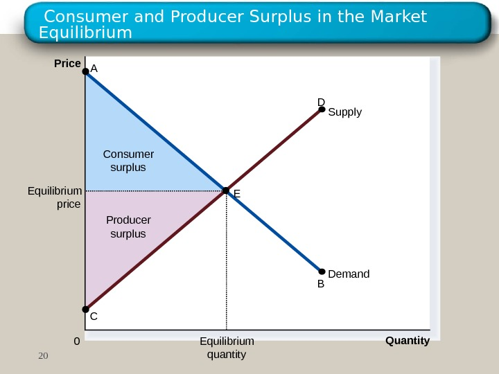 Consumer and Producer Surplus in the Market Equilibrium Producer surplus. Consumer surplus. Price 0 Quantity.