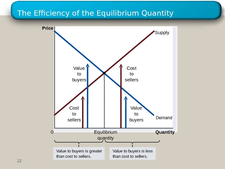 The Efficiency of the Equilibrium Quantity. Price 0 Supply Demand. Cost to sellers. Value to buyers