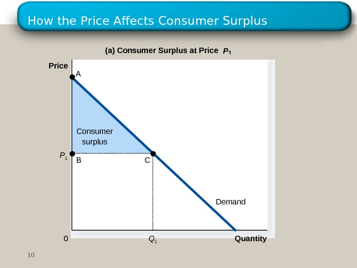 How the Price Affects Consumer Surplus Consumer surplus Quantity(a) Consumer Surplus at Price P Price 0