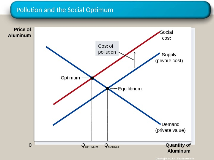 Pollution and the Social Optimum Copyright © 2004 South-Western. Equilibrium Quantity of Aluminum 0 Price of