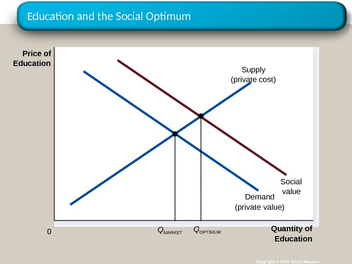 Education and the Social Optimum Copyright © 2004 South-Western Quantity of Education 0 Price of Education