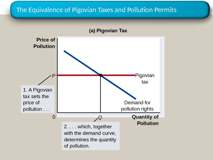 The Equivalence of Pigovian Taxes and Pollution Permits Quantity of Pollution 0 Price of Pollution Demand