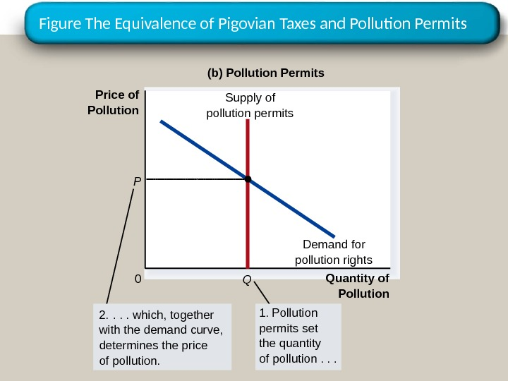 Figure The Equivalence of Pigovian Taxes and Pollution Permits Quantity of Pollution 0 Demand for pollution