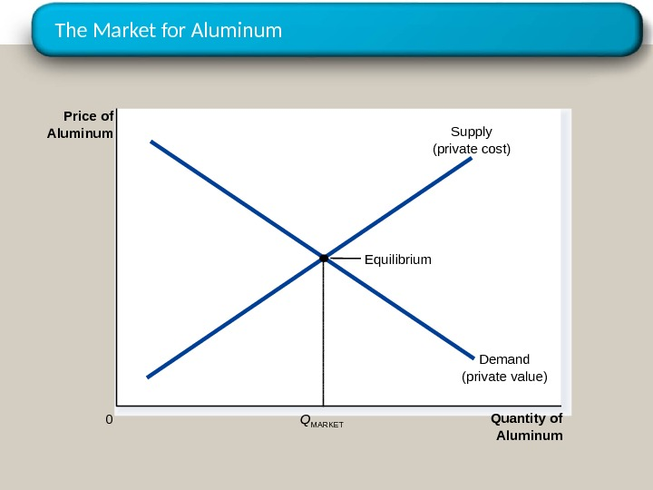 The Market for Aluminum Quantity of Aluminum 0 Price of Aluminum Equilibrium Demand (private value)Supply