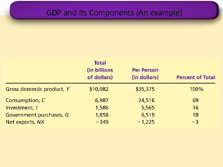GDP and Its Components (An example)