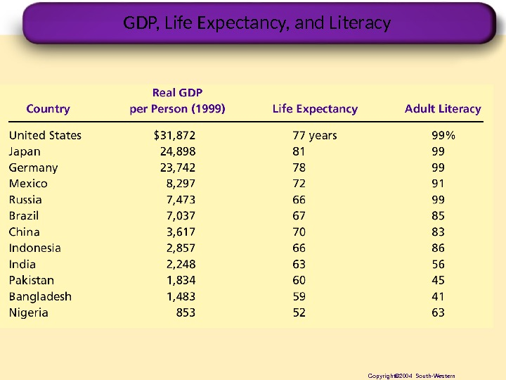 GDP, Life Expectancy, and Literacy Copyright© 2004 South-Western