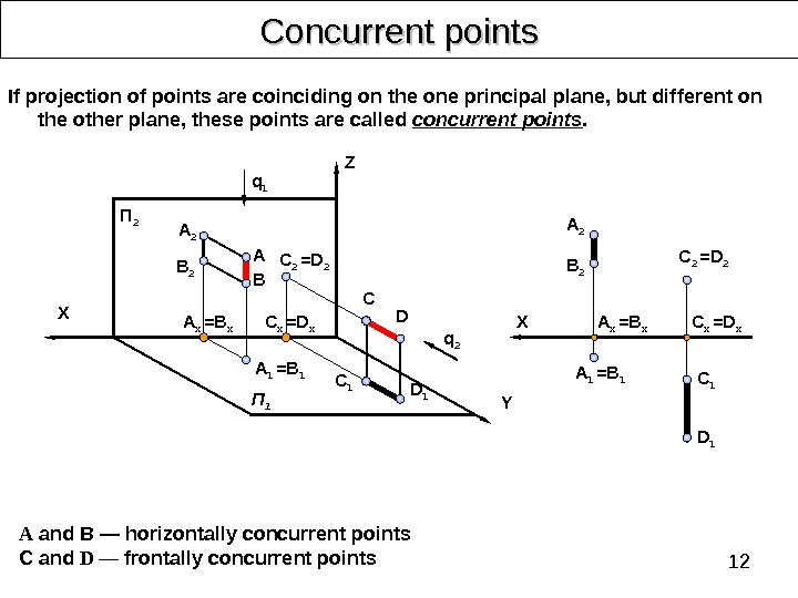 12 Concurrent points А and В — horizontally concurrent points C  and  D —