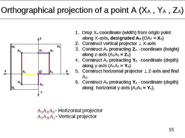 15 Orthographical projection of a point А (Х АА ,  ,  YY AA