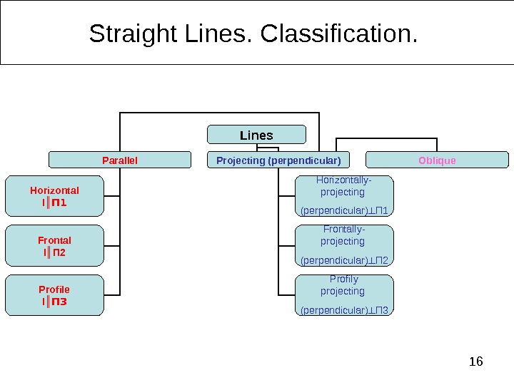 16 Straight Lines.  Classification.  Lines Parallel Projecting (perpendicular) Oblique Horizontal l ║ П 1