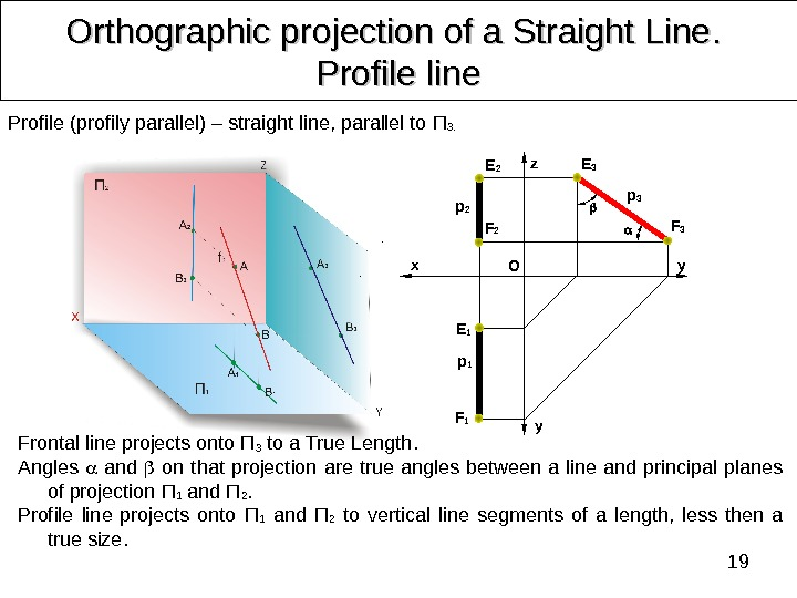 19 Orthographic projection of a Straight Line. .  Profile line Profile  (profily parallel) –