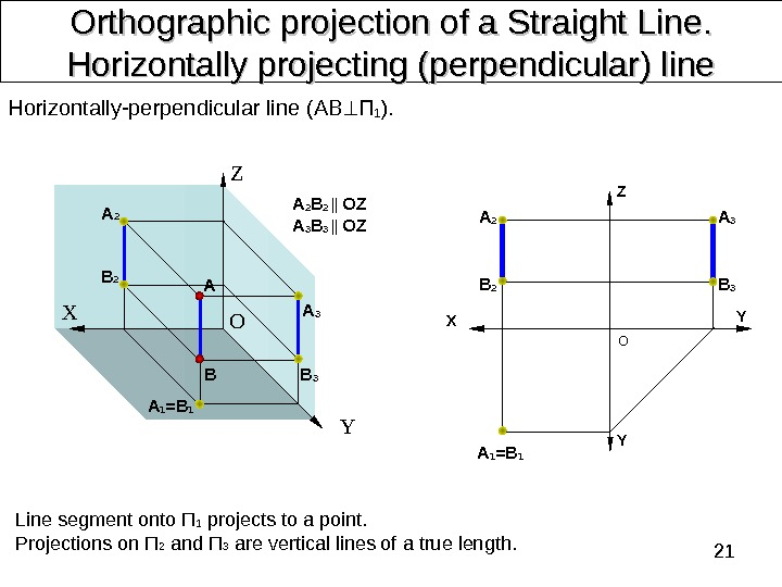 21 Orthographic projection of a Straight Line. .  Horizontally projecting (perpendicular) line Line segment onto