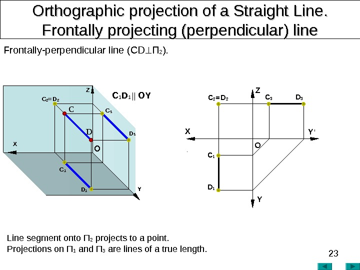 23 Orthographic projection of a Straight Line. .  Frontally projecting (perpendicular) line Frontally-perpendicular line (