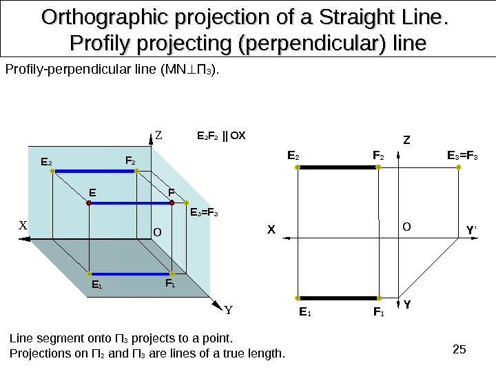 25 Orthographic projection of a Straight Line. .  Profily projecting (perpendicular) line Profily-perpendicular line (