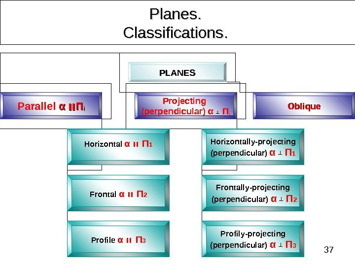 37 Planes. .  Classifications. .  PLANES Parallel  αα  װװ ΠΠ ii Projecting