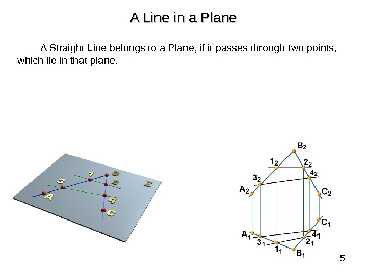 45 A Line in a Plane A Straight Line belongs to a Plane, if it passes