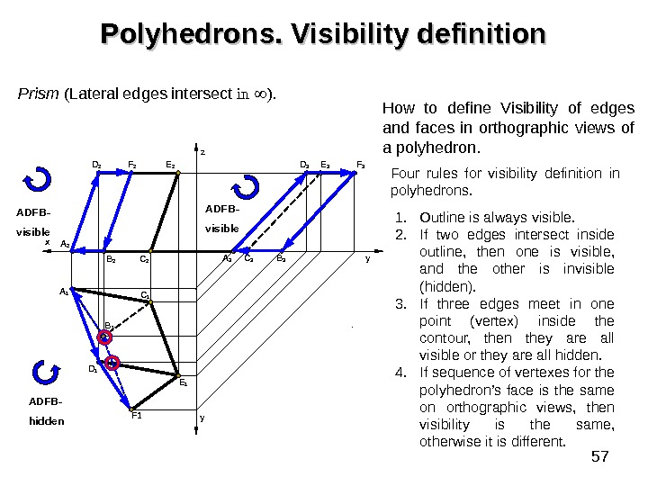 57 Polyhedrons. Visibility definition Prism  ( Lateral edges intersect in  ).  A 1