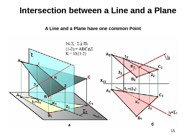 15 Intersection between a Line and a Plane A Line and a Plane have one common