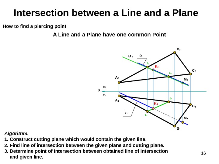16 K 2 C 1 B 1 A 1 Intersection between a Line and a Plane