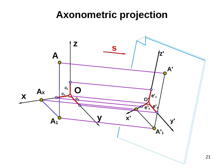 21 y'x' z'Axonometric projection A 1 x A X A O sz y A ' 1