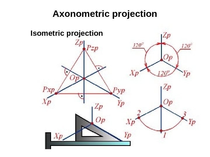 23 Axonometric projection Isometric projection