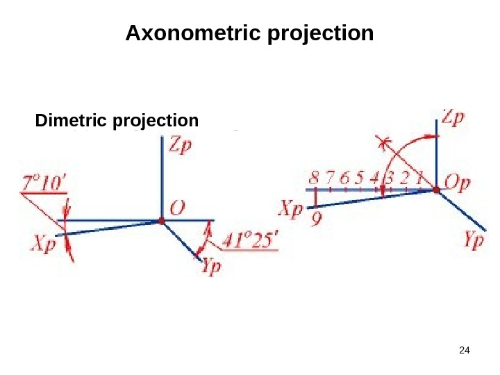24 Axonometric projection Dimetric projection