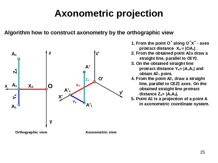 251.  From the point О  along О Х  - axes  protract distance