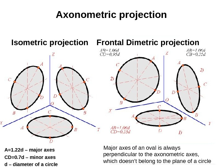26 Axonometric projection Isometric projection Frontal Dimetric projection A=1. 22 d – major axes CD=0. 7
