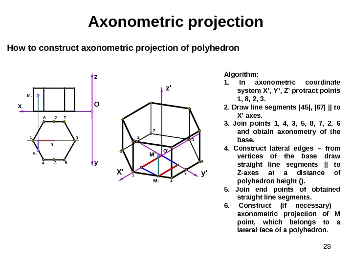 28 Axonometric projection Algorithm : 1.  In axonometric coordinate system  X ',  Y