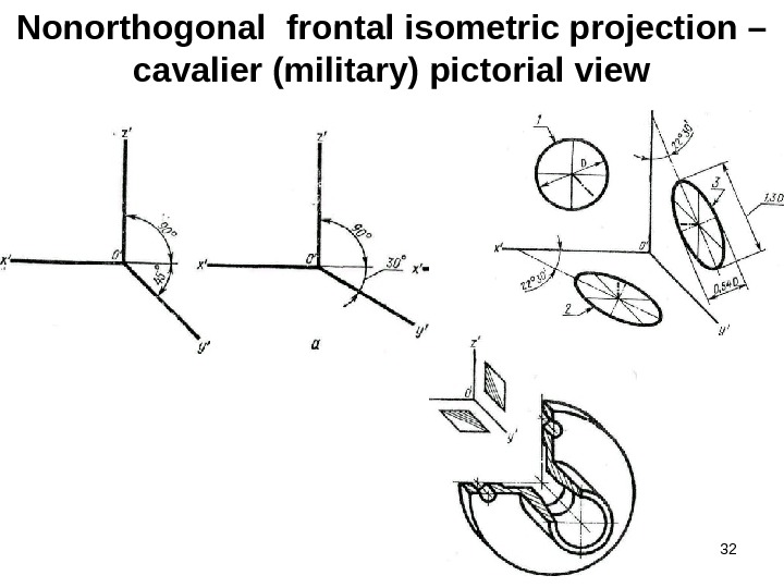 32 Nonorthogonal  frontal isometric projection – cavalier (military) pictorial view
