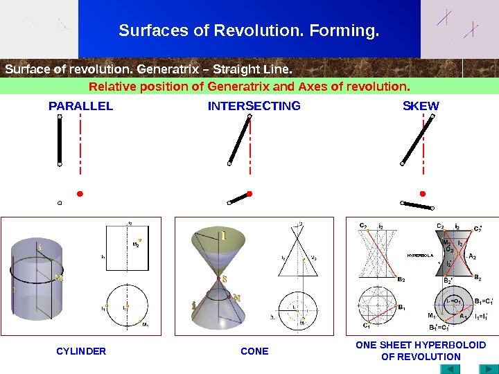 Surfaces of Revolution. Forming. Surface of revolution. Generatrix – Straight Line. Relative position of Generatrix and