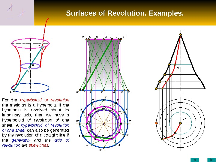 Surfaces of Revolution. Examples. C O B A 12' I I=I '10'' 1' 2' 3' 4'