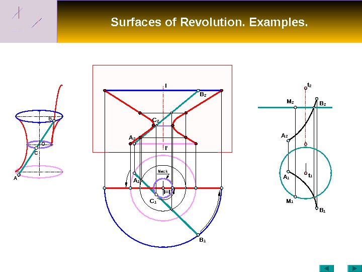 Surfaces of Revolution. Examples. C O B I I ' A B 1 B 2 A
