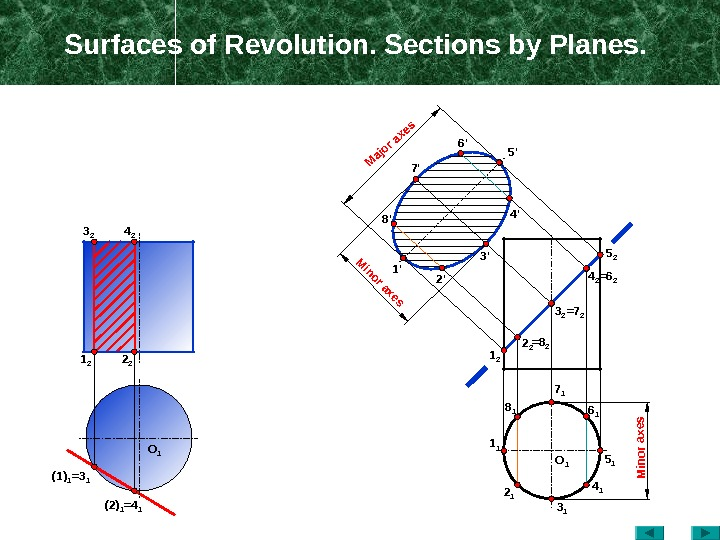 Surfaces of Revolution. Sections by Planes.  O 14 23 2 2 21 2 (1) 1