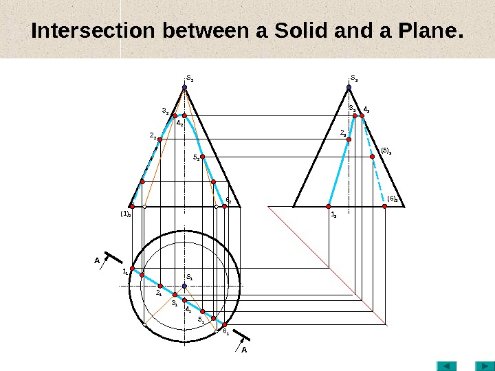 Intersection between a Solid and a Plane. S 1(1) 2 3 2 2 2 5 2