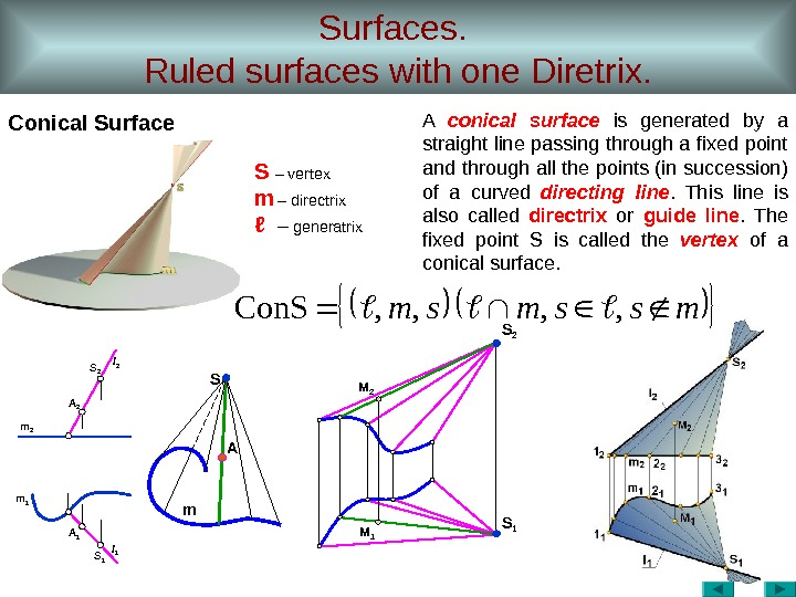Surfaces.  Ruled surfaces with one Diretrix. Conical Surface  m 1 m 2 AS m