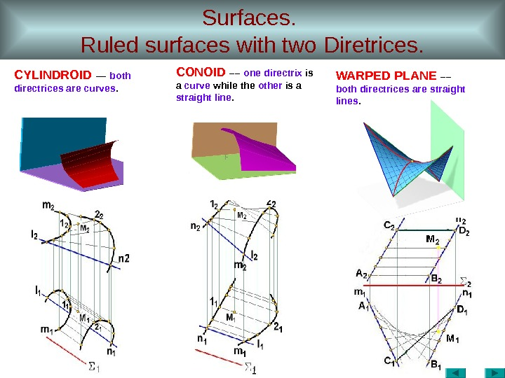 Surfaces.  Ruled surfaces with two Diretrices. CYLINDROID  –– both directrices are curves.  CONOID