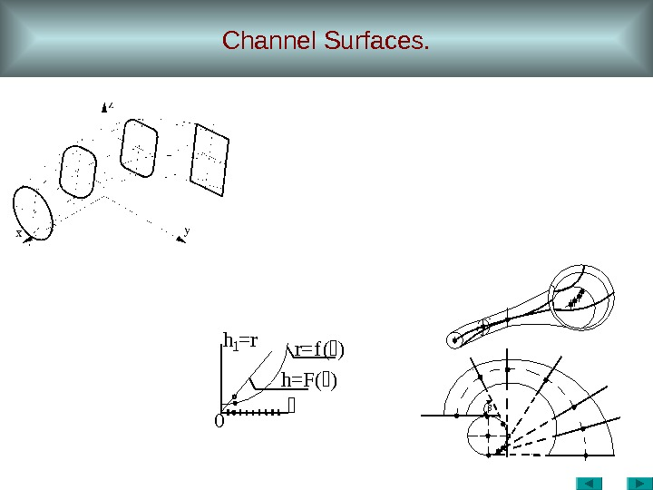 Channel Surfaces. 0 r=f()h 1=r h=F()