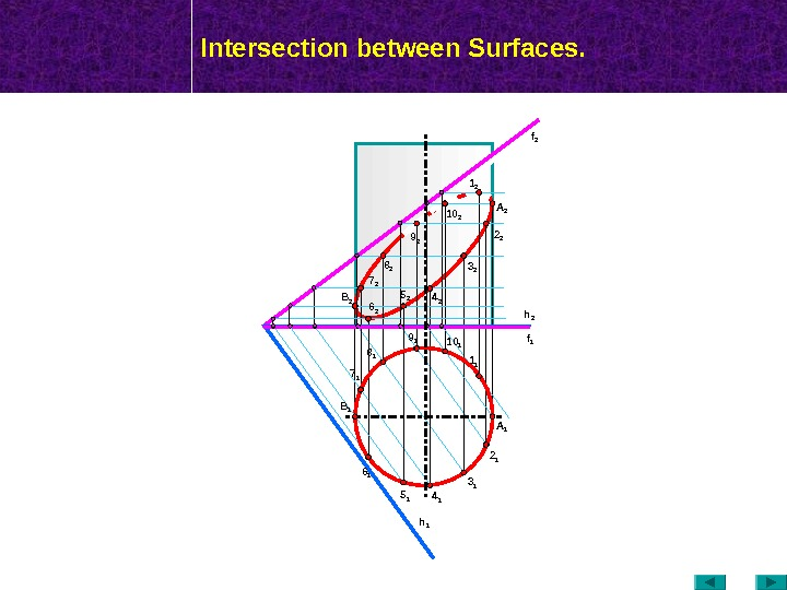 МТК Intersection between Surfaces. f 2 h 16 2 B 1 2 2 3 2 4