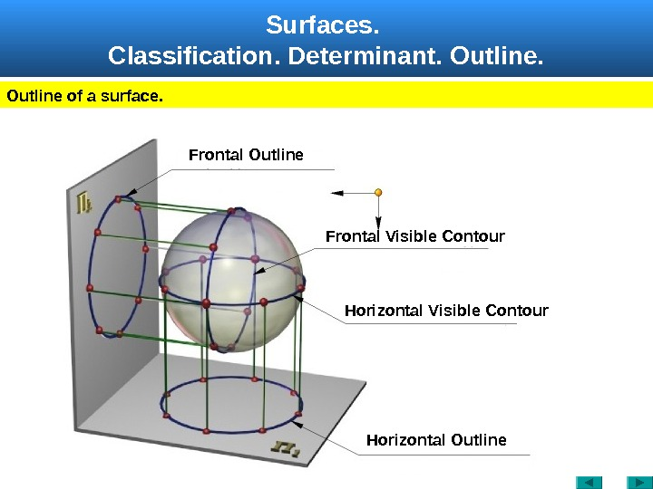 Surfaces.  Classification.  Determinant.  Outline of a surface. Frontal Visible Contour. Frontal Outline Horizontal