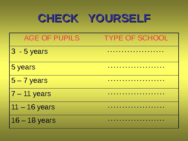 CHECK  YOURSELF AGE OF PUPILS TYPE OF SCHOOL 3 - 5 years. . . .