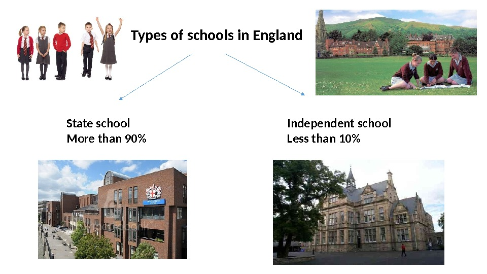 Types of schools in England State school More than 90 Independent school Less than 10