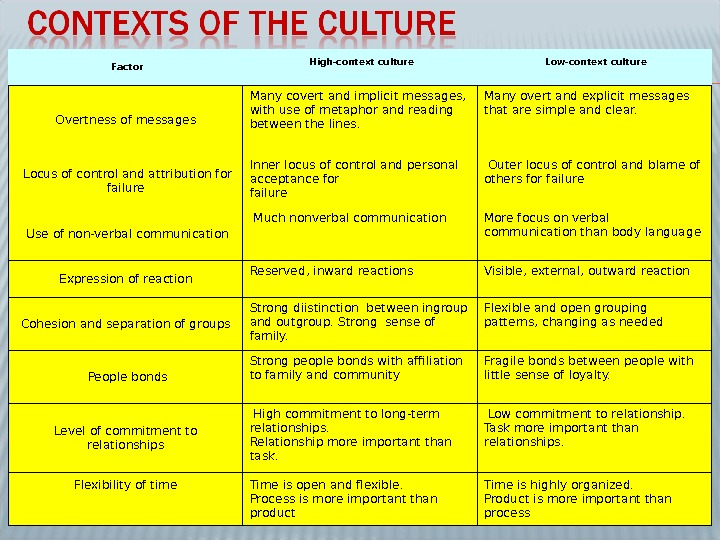 Factor High-context culture  Low-context culture Overtness of messages Many covert and implicit messages,