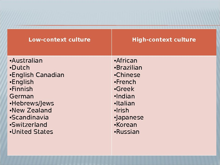 Low-context culture High-context culture • Australian • Dutch • English Canadian • English • Finnish German