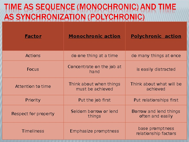 Factor Monochronic action Polychronic action Actions do one thing at a time do many things at