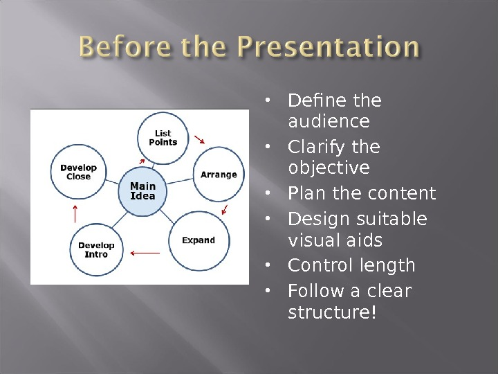 Define the audience Clarify the objective Plan the content Design suitable visual aids Control length