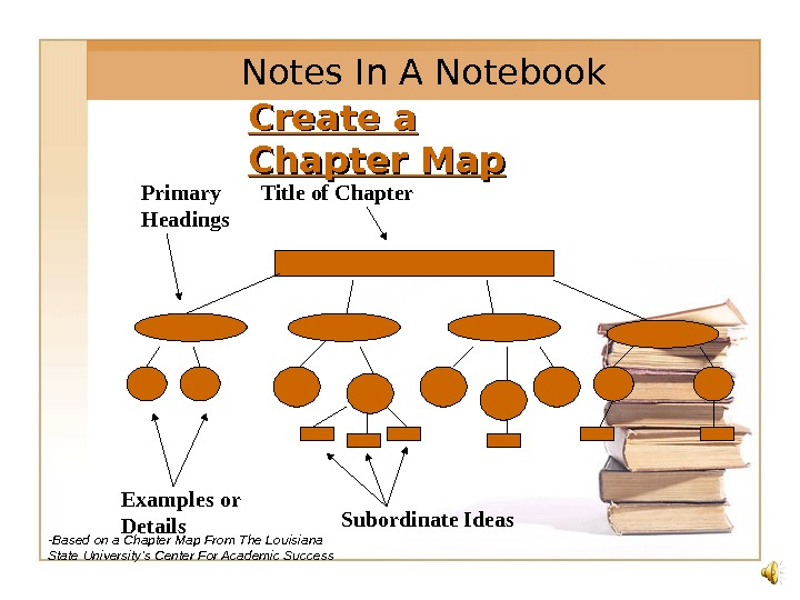 Create a Chapter Map Title of Chapter. Primary Headings Examples or Details Subordinate Ideas. N otes