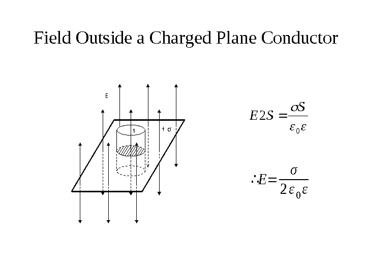 Field Outside a Charged Plane Conductors+ E  0 2 S SE ∴E= σ