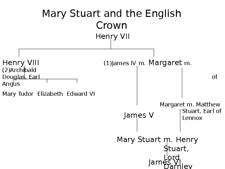 Mary Stuart and the English Crown Henry VIII    (1)James IV