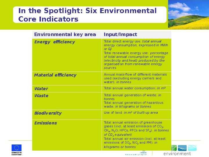 In the Spotlight: Six Environmental Core Indicators Environmental key area Input/Impact Energy efficiency Total direct energy